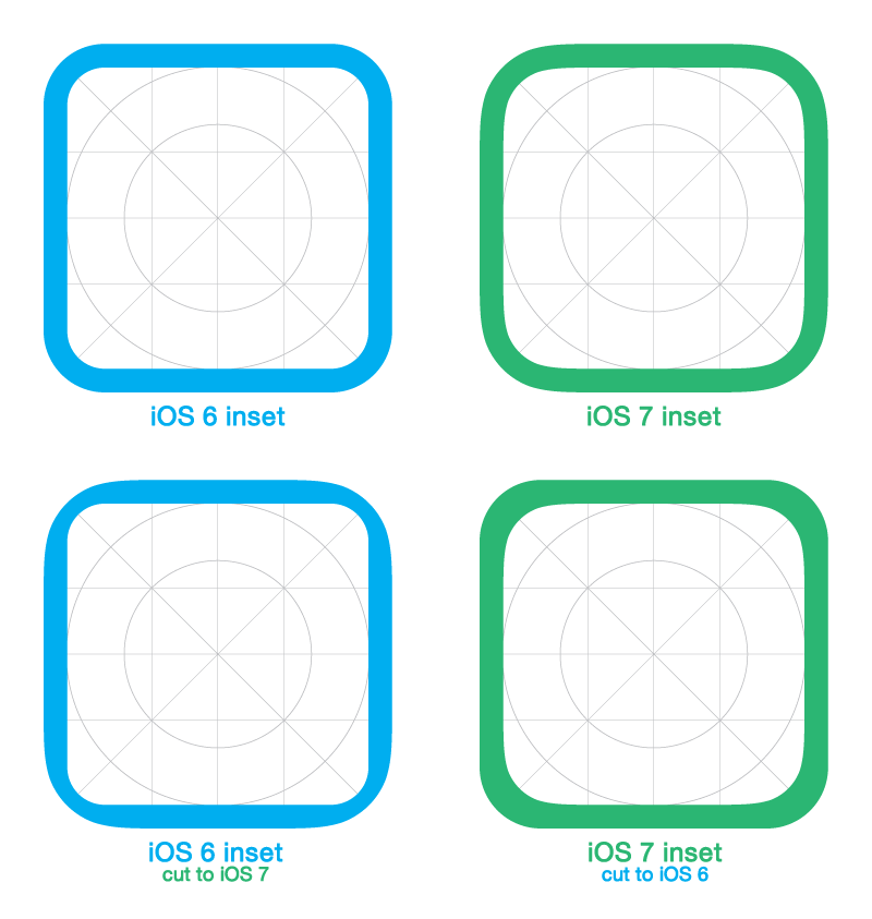 An iOS 6 inset cut into an iOS7 icon shape (bottom left) seems awkward, opposite (bottom right) is bearable for an extent.
