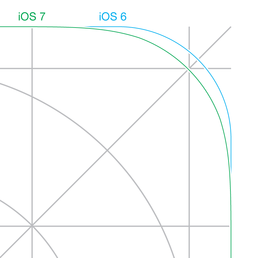 Comparing iOS 6 7 icon rounded corners there is an annoying offset to do something with it.